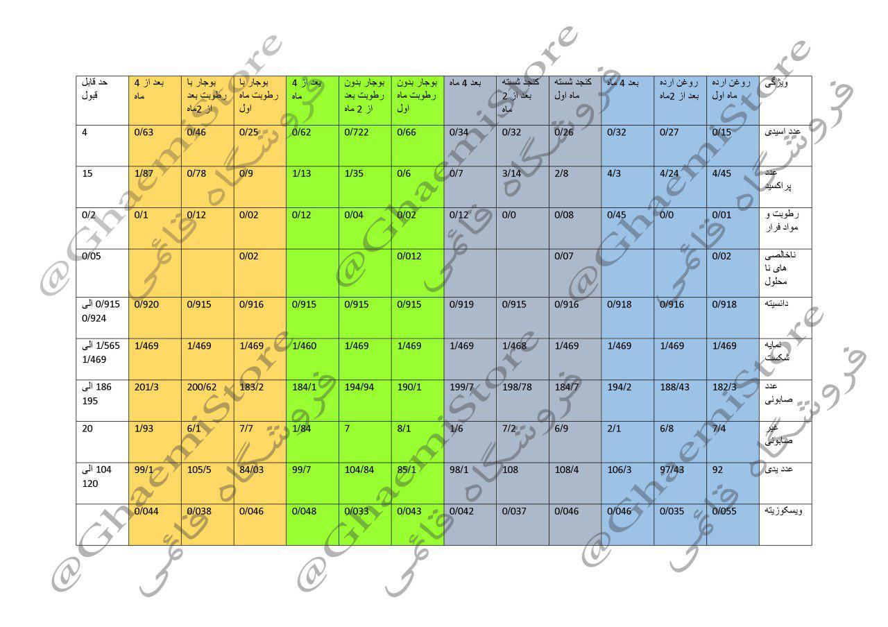 جدول آنالیز آزمایشگاهی روغن ارده و روغن کنجد